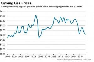 Gas Price Trend copy