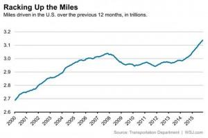 U.S. Driving Trend