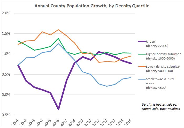 county-density-quartiles