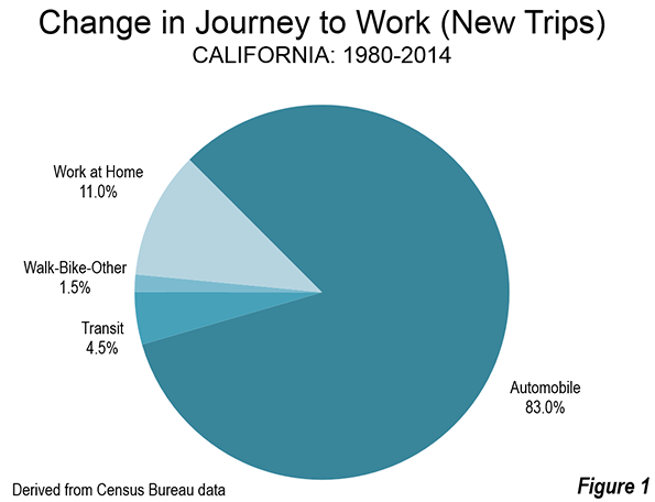 Chart for California Commuting