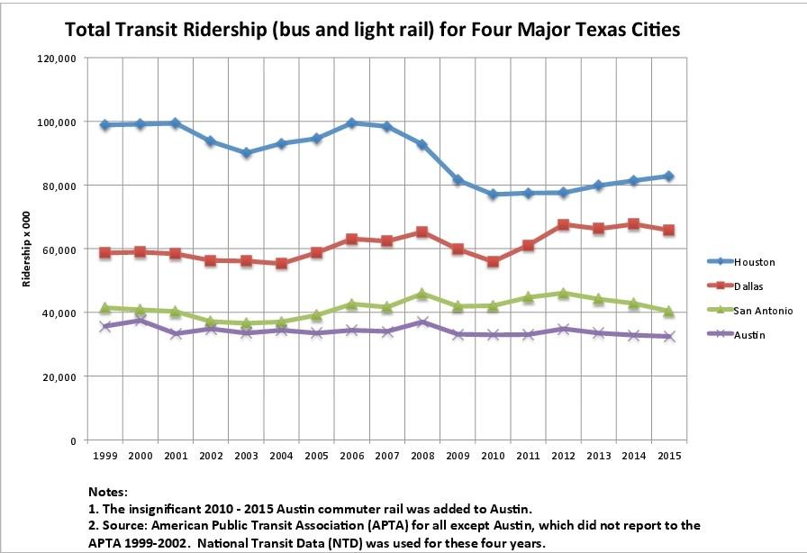 TotalTransitRidershipC1999-2015