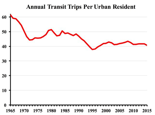 Chart for O'Toole Trips Article
