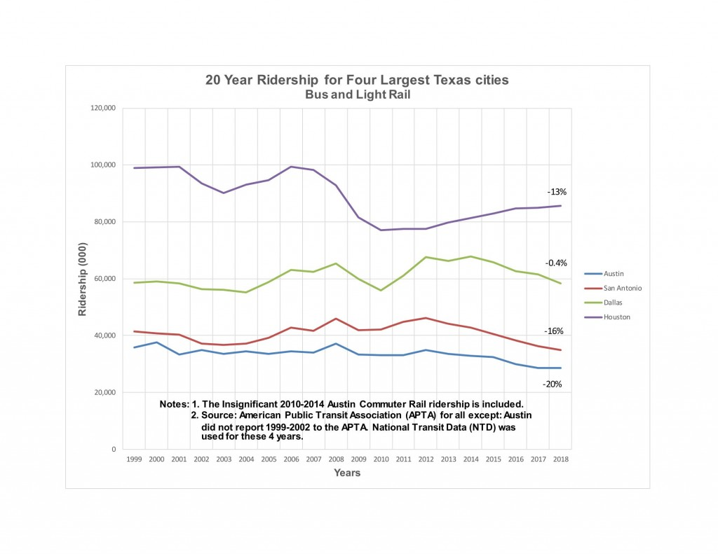 4 Texas Cities Ridership_Page_1