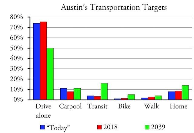 Chart 1- Austin Fantasy
