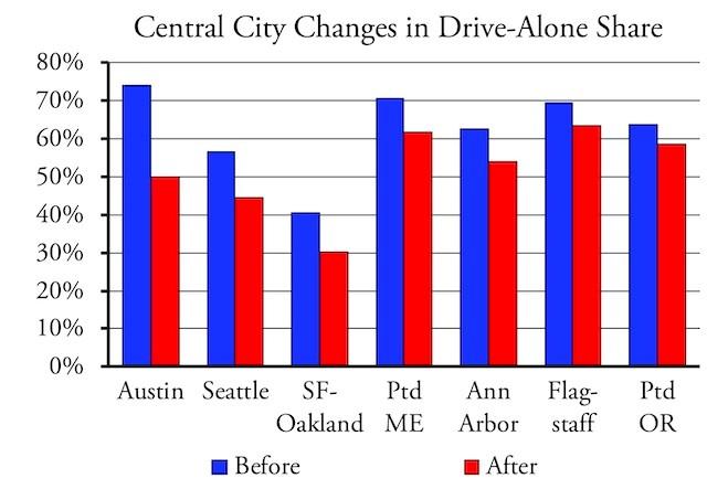 Chart 2 - Austin fantasy