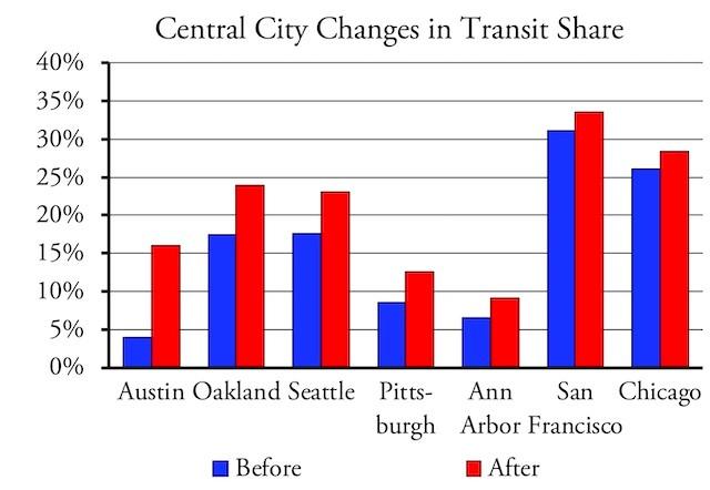 Chart 3 - Austin Fantasay