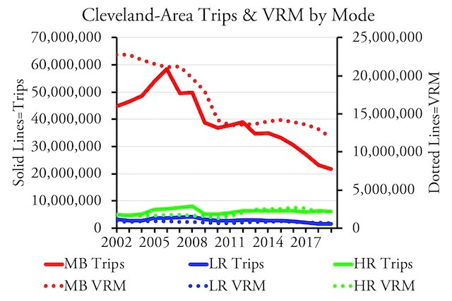 Cleveland Area Trips and VRM by Mode