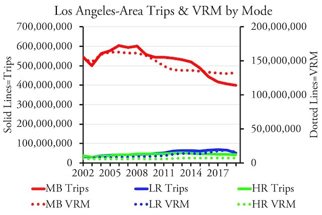 L.A. Area Trips and VRM