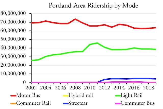Portland-Area Ridership by Mode