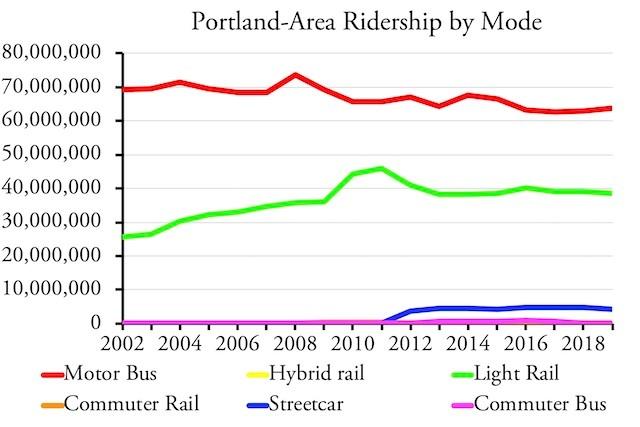 Portland-Area Ridership by Mode