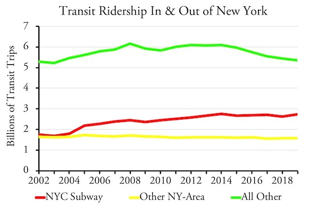 Ridership New York