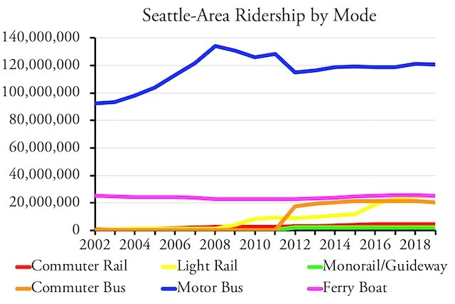 Seattle Area Ridership by Mode
