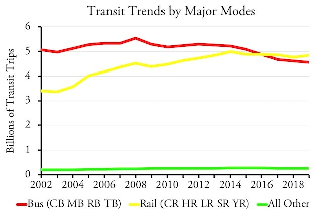 Transit Trends by Mode