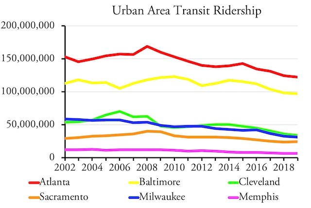 Urban Area Transit Ridership (1)