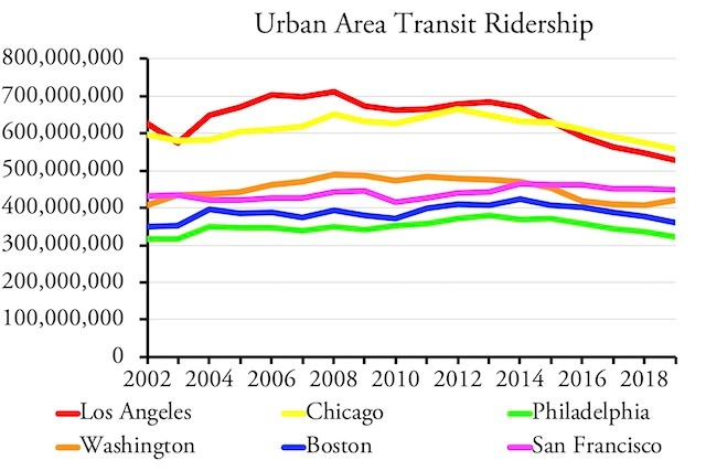 Urban Area Transit Ridership