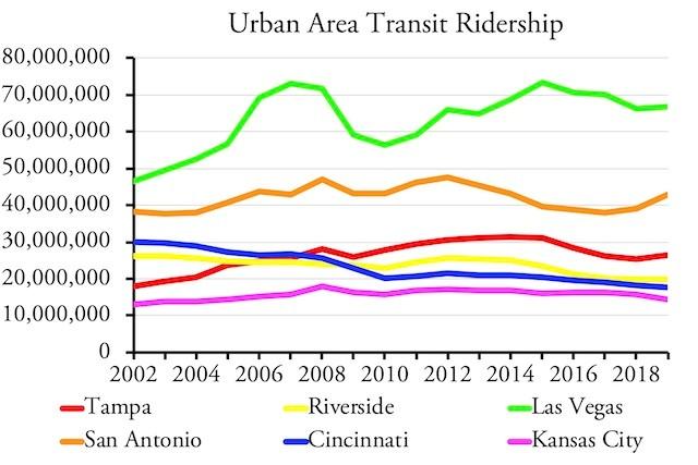 Urban Area Trasit Ridership(3)