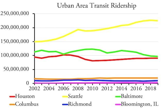 Urban Transit Ridership 2 - Houston, etc
